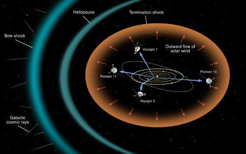 Diagram of heliosphere