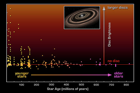 Spitzer diagram of planetary formation