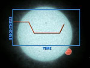 Diagram of Spitzer planet find