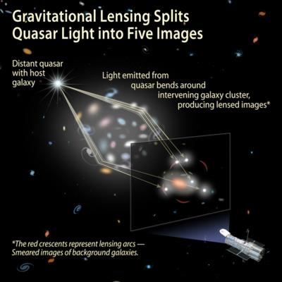 Gravitational lensing of a quasar