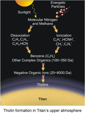 Tholin formation diagram