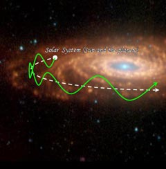 Solar System Movement in the Galaxy