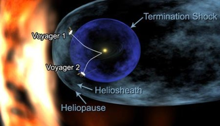 Voyager positions