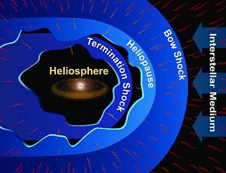 ibex_heliosphere
