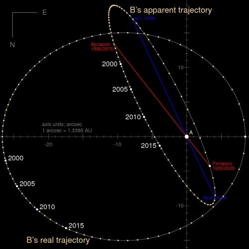 Orbit_Alpha_Centauri_AB_arcsec