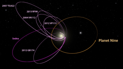 P9_KBO_orbits_labeled