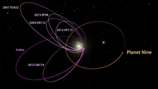 p9_kbo_orbits_labeled_1_1400